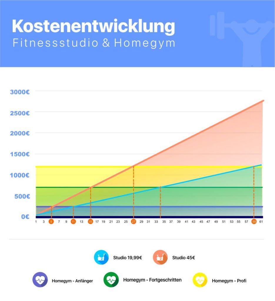 Abbildung: Die Kostenentwicklung im Vergleich